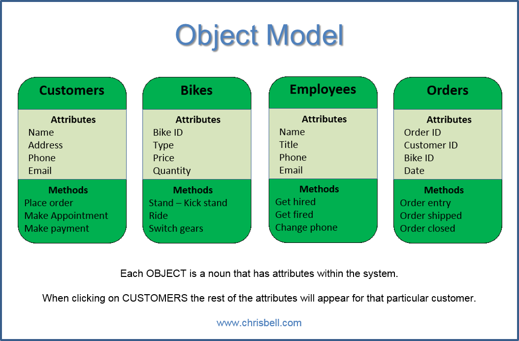 Use Case Object Diagram