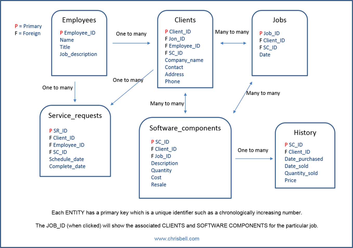 Data Design Diagram CRM