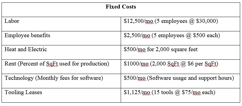 Marketing and Strategy Fixed Costs