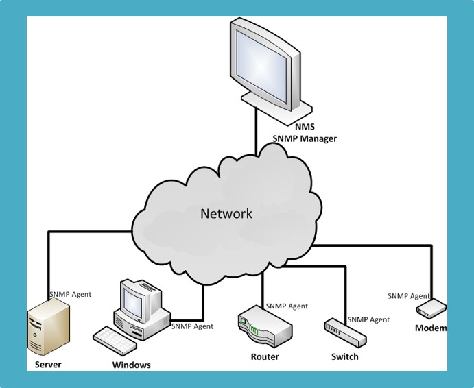 simple network management protocal The simple network management protocol (snmp) is used to communicate management information between the network management stations and the agents in the network elements rfc 1157 , pages 6 and 7: management information communicated by operation of the snmp is represented according to the subset of the asn1 language that is specified for the.