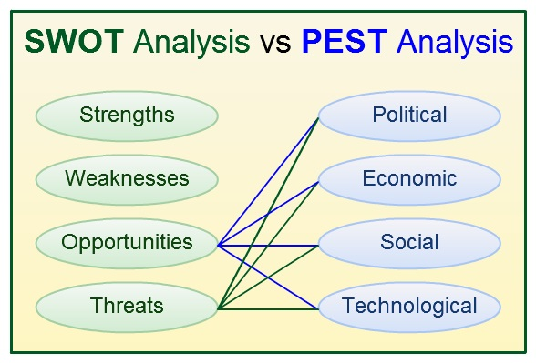 SWOT VS Pest Analysis Contract Manufacturing