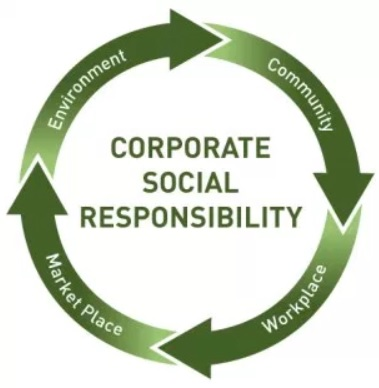Corporate Social Responsibility in Business Environment