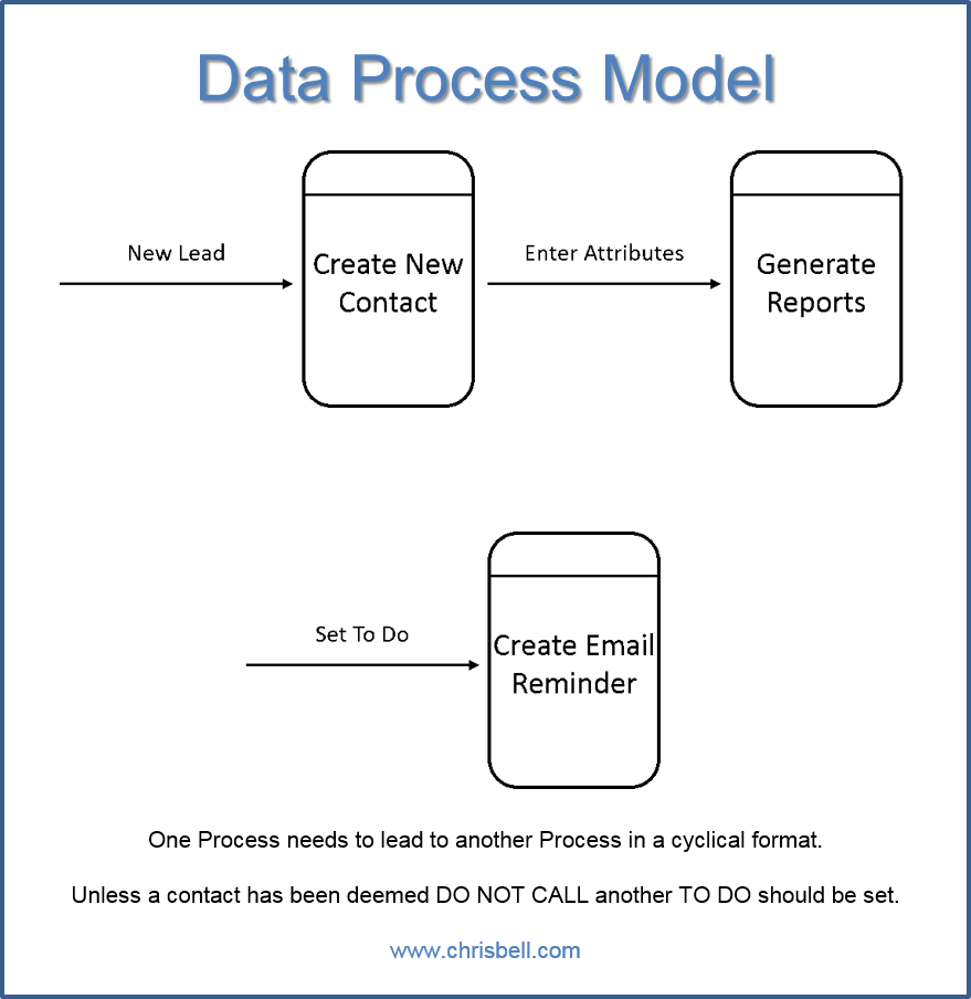 data flow diagram of crm Search for jobs related to data flow diagram sales module crm project or hire on the world's largest freelancing marketplace with 14m+ jobs it's free to sign up and bid on jobs.