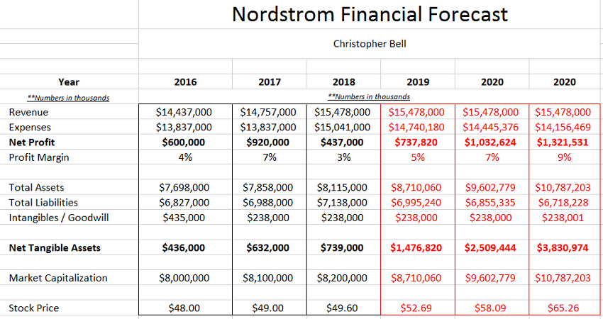 Nordstrom Financial Forecast