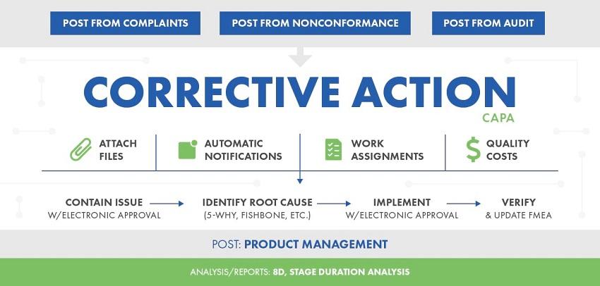 Operationalization Corrective Action