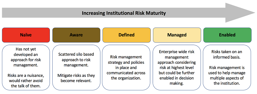 Operationalization Risk Mitigation