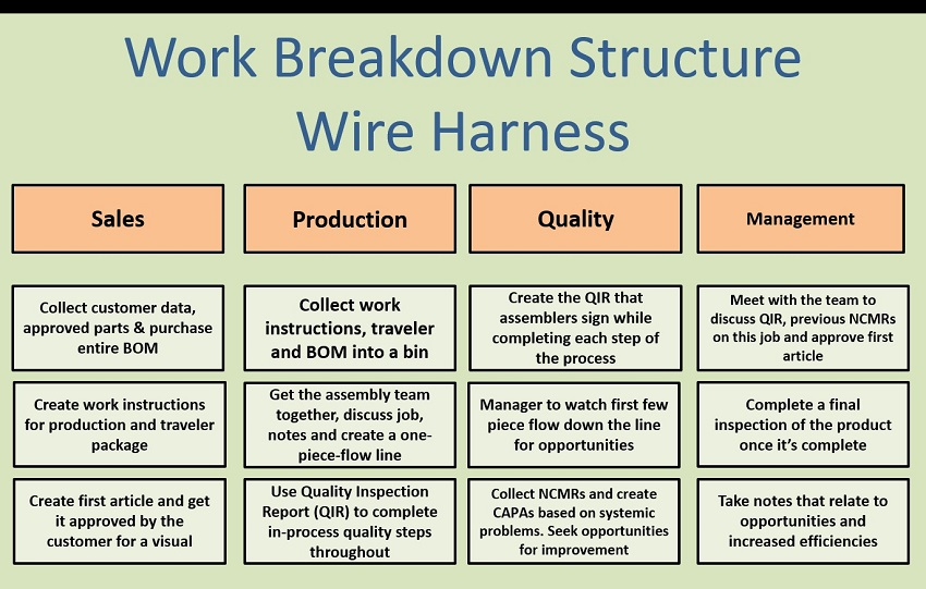 Operationalization Work Breakdown Structure - Project Management Plan
