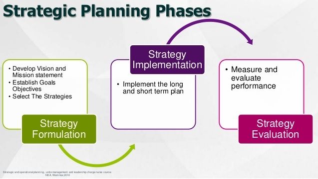 Operations Management Strategic Mission and Vision