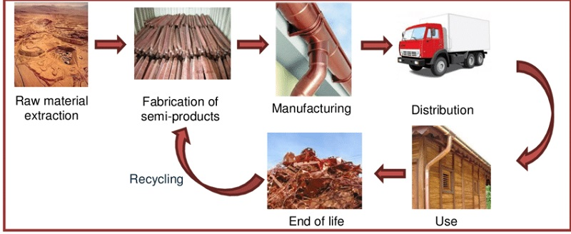 Project Life Cycle Copper Suppliers