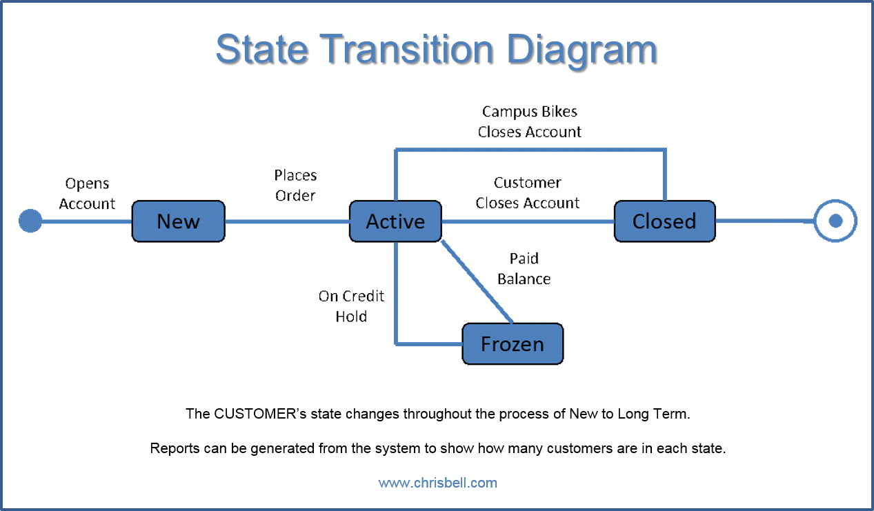 objects  use cases  actors  state transition diagrams   chris bellstate transition diagram