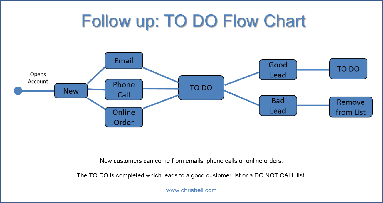 TO DO Flow Chart
