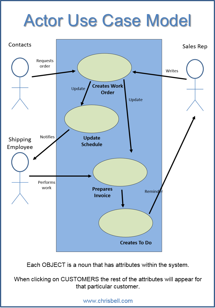 Use Case and Actor Diagram
