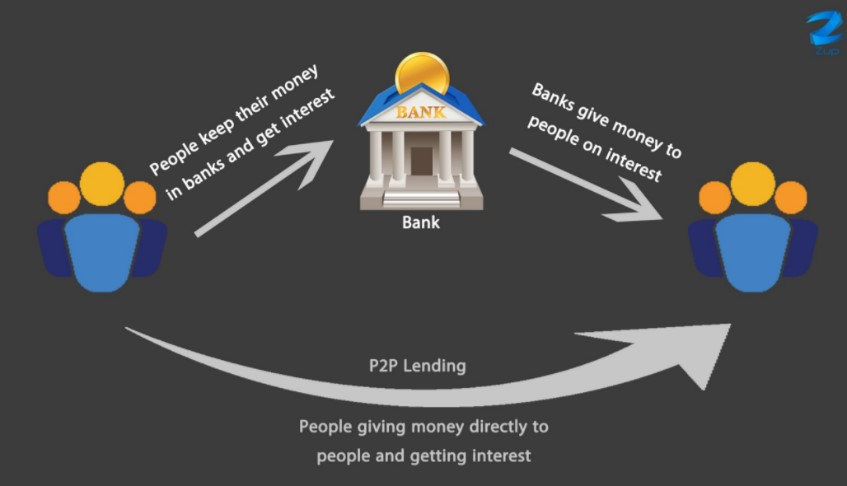 Peer-to-bank-to-peer Centralized Cash System - Chris Bell