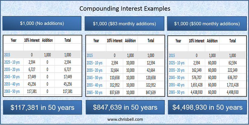 Compound Interest Examples - Chris Bell