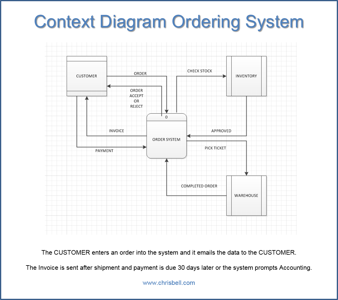 Context Diagram Ordering System